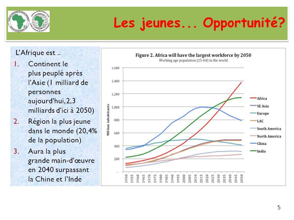 Les jeunes... Opportunité? LAfrique est.. 1.Continent le plus peuplé après l'Asie (1 milliard de personnes aujourd'hui, 2,3 milliards d'ici à 2050) 2.