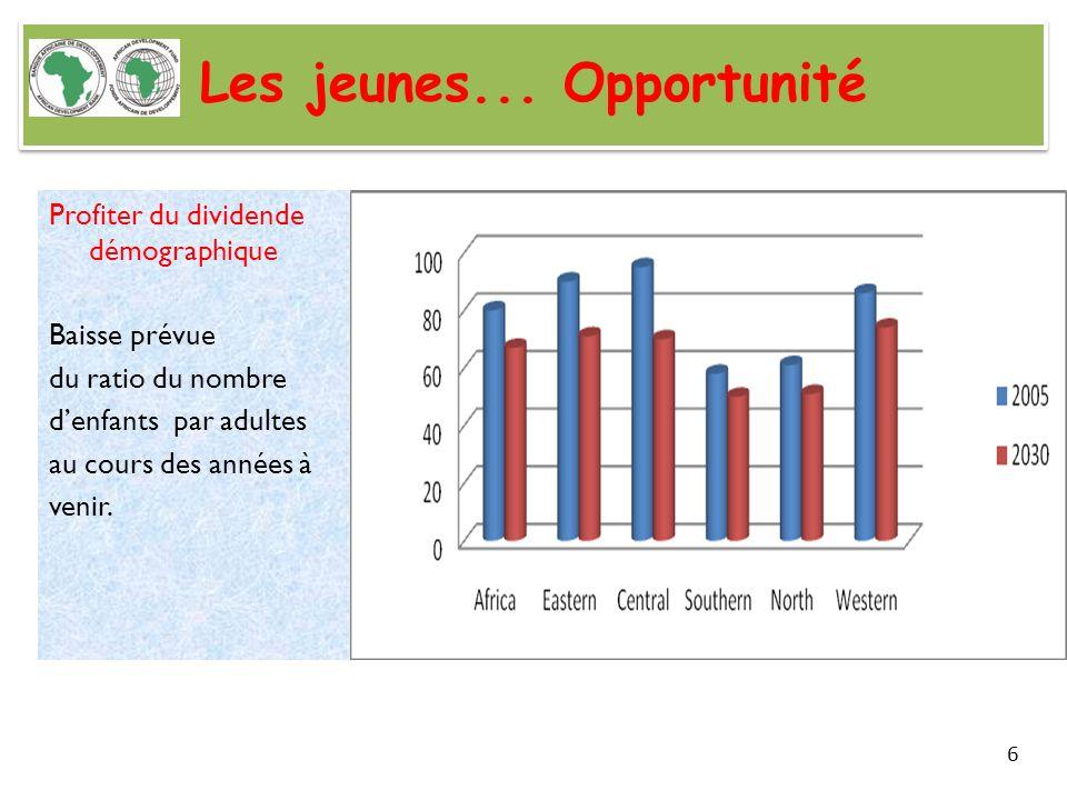 Les jeunes... Opportunité Profiter du dividende démographique Baisse prévue du ratio du nombre denfants par adultes au cours des années à venir. 6