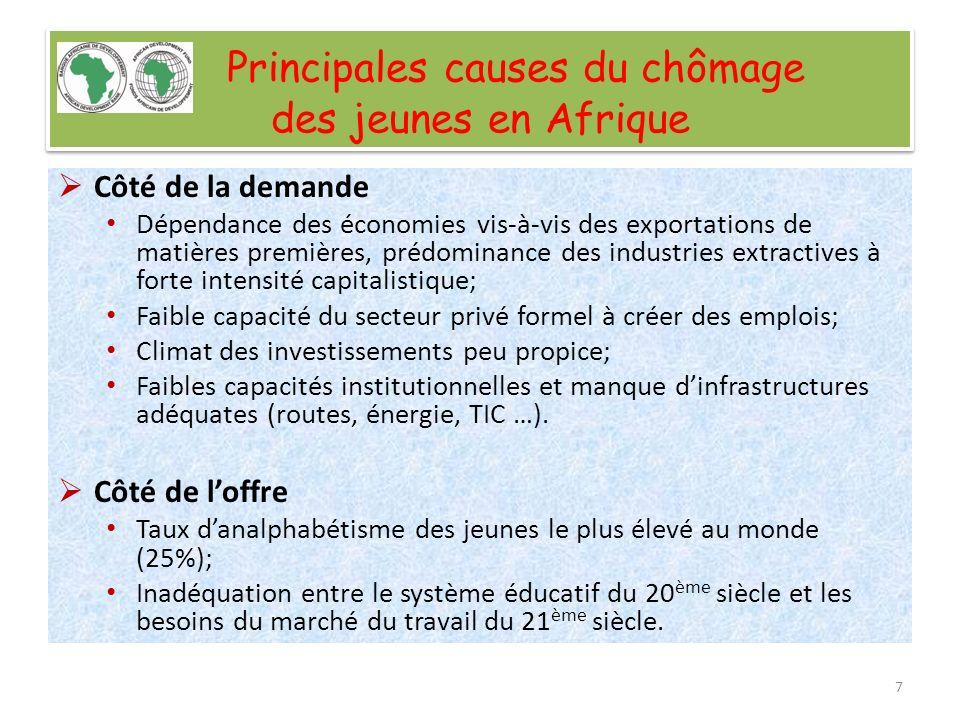 Principales causes du chômage des jeunes en Afrique Côté de la demande Dépendance des économies vis-à-vis des exportations de matières premières, préd