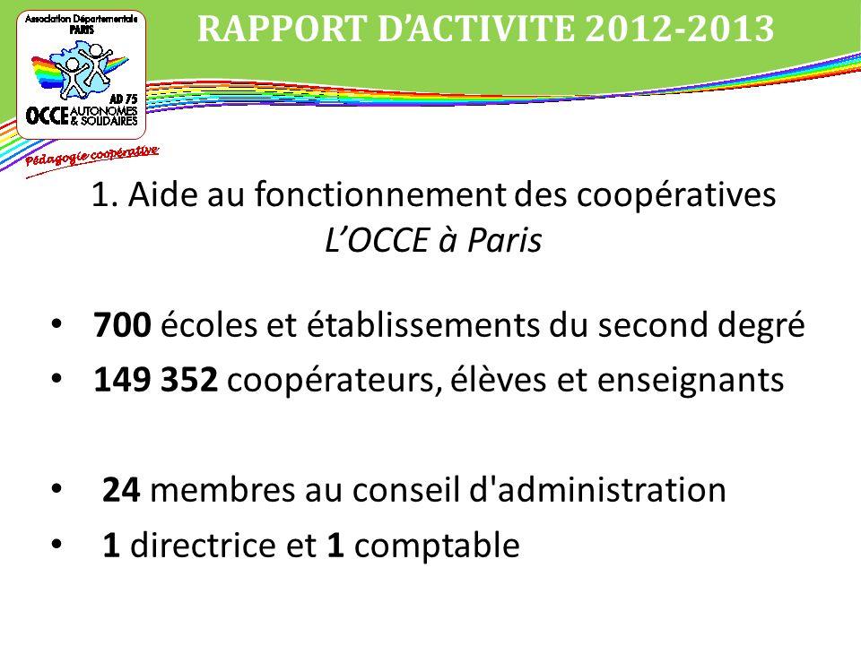 700 écoles et établissements du second degré 149 352 coopérateurs, élèves et enseignants 24 membres au conseil d administration 1 directrice et 1 comptable RAPPORT DACTIVITE 2012-2013 1.