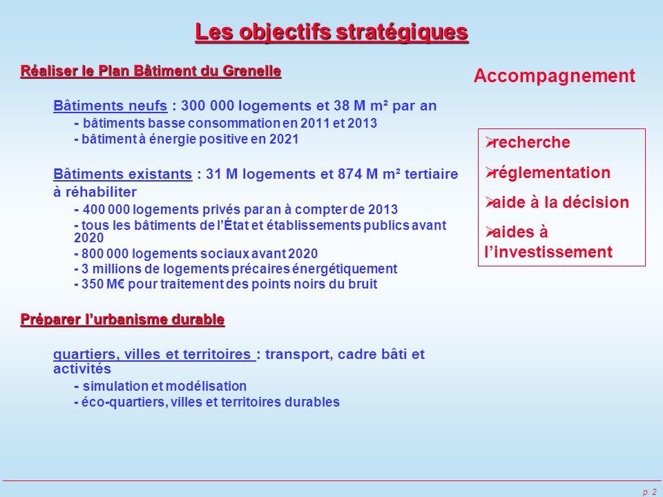p. 2 Les objectifs stratégiques Réaliser le Plan Bâtiment du Grenelle Bâtiments neufs : 300 000 logements et 38 M m² par an - bâtiments basse consomma