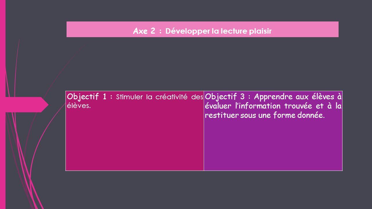 Axe 2 : Développer la lecture plaisir Objectif 1 : Stimuler la créativité des élèves. Objectif 3 : Apprendre aux élèves à évaluer linformation trouvée