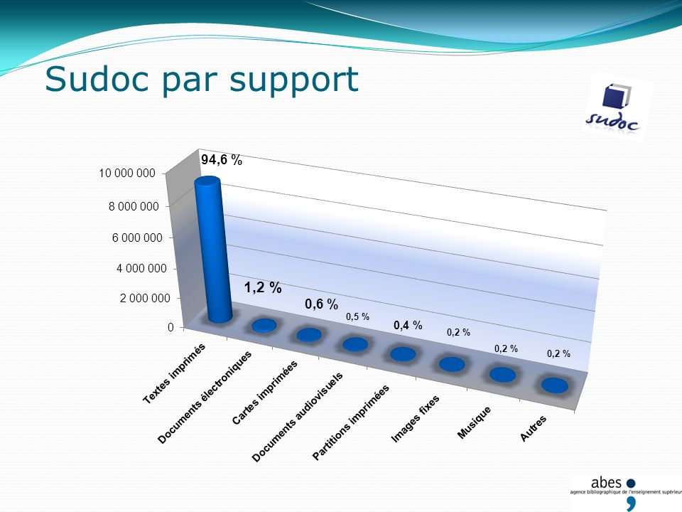 Projets en gestation Sudoc mobile Collection Analysis Extension HPB CERL