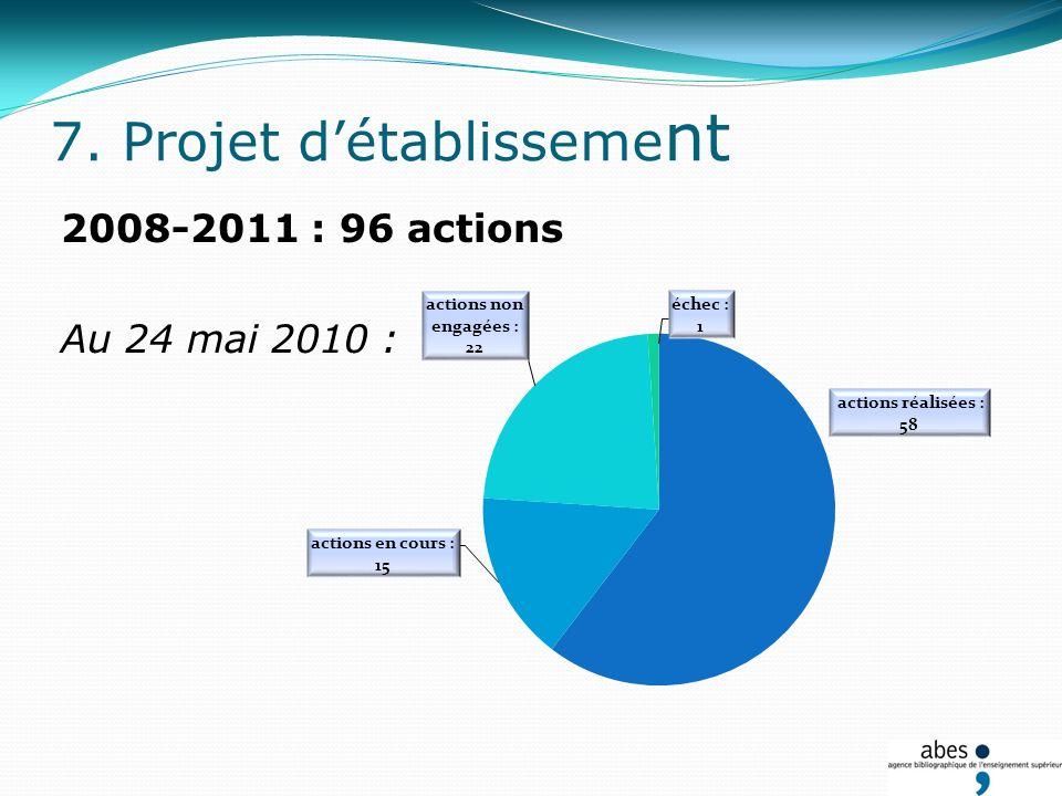 Objectif 1: Offrir des catalogues de qualité, ergonomiques et évolutifs 15 actions Objectif 2: Développer le réseau et lassocier à la définition de la politique et des objectifs de lABES 21 actions Projet détablissement 2008-2011