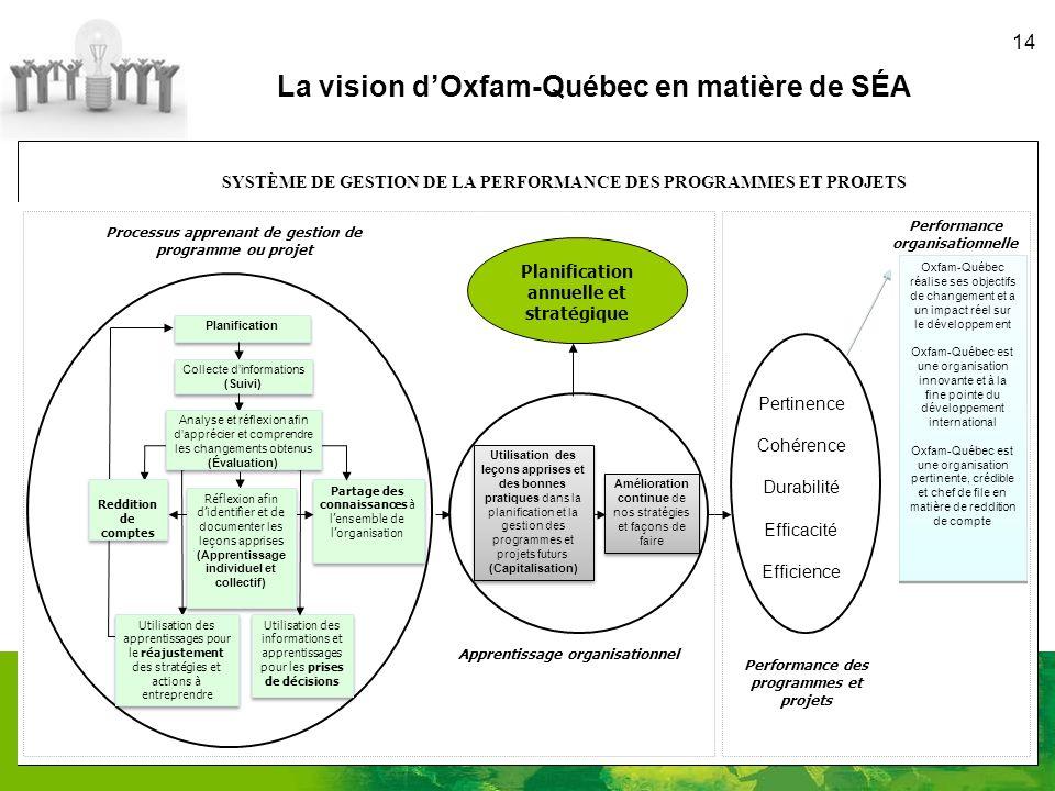 14 Stratégies dintervention pertinentes Cohérence Durabilité Efficacité Efficience La vision dOxfam-Québec en matière de SÉA SYSTÈME DE GESTION DE LA