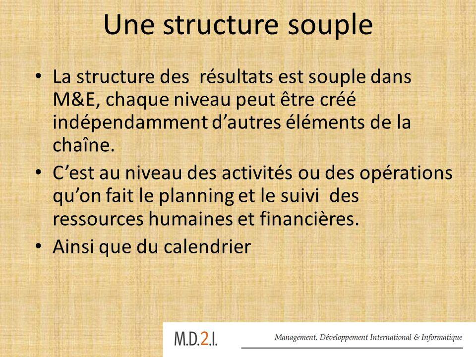 Quelques définitions dans M&E Résultats indirects & résultats directs : les impacts finaux des activités du projet.