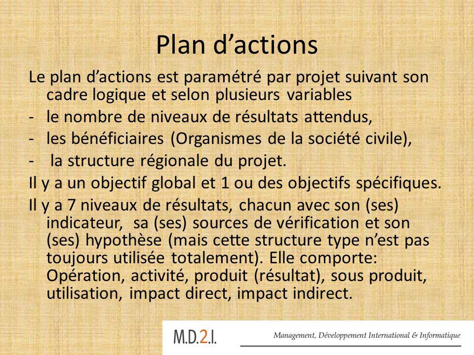 Plan dactions (2) Les activités ont un budget et un calendrier de réalisation : début et fin.