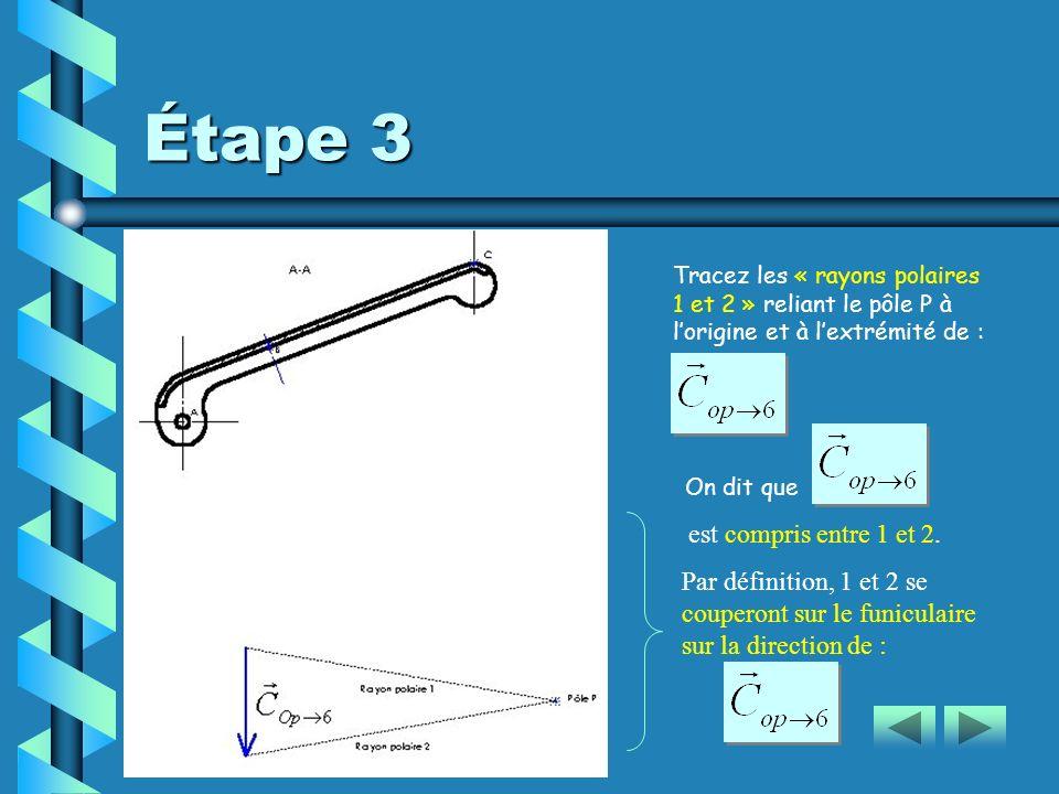 Étape 3 Tracez les « rayons polaires 1 et 2 » reliant le pôle P à lorigine et à lextrémité de : est compris entre 1 et 2.2. Par définition, 1 et 2 se