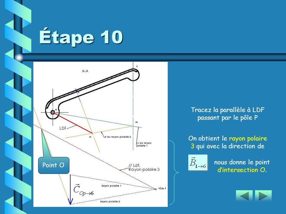 Étape 10 Tracez la parallèle à LDF passant par le pôle P On obtient le rayon polaire 3 qui avec la direction de nous donne le point dintersection O.O.