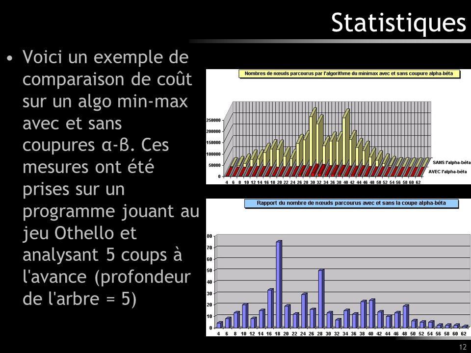 12 Statistiques Voici un exemple de comparaison de coût sur un algo min-max avec et sans coupures α-β. Ces mesures ont été prises sur un programme jou