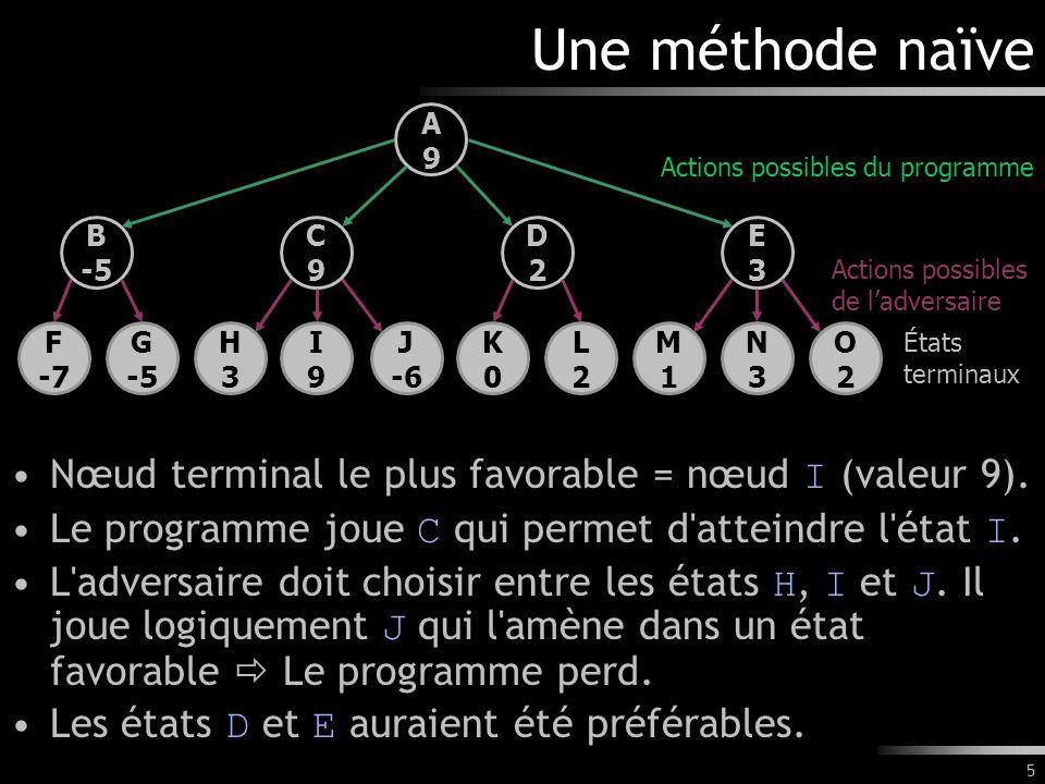 5 Une méthode naïve Nœud terminal le plus favorable = nœud I (valeur 9). Le programme joue C qui permet d'atteindre l'état I. L'adversaire doit choisi