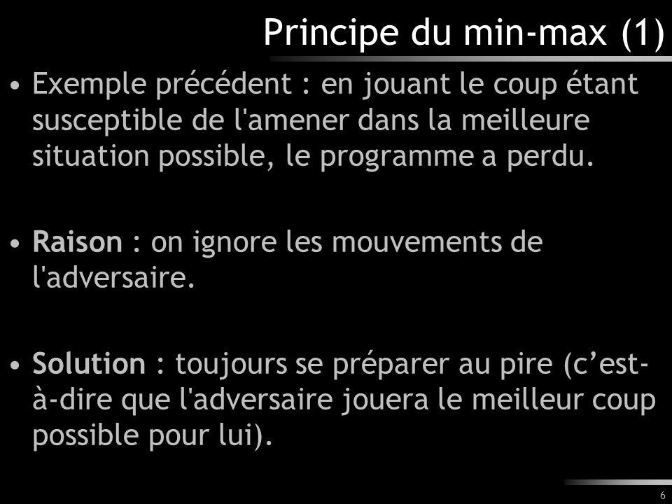 6 Principe du min-max (1) Exemple précédent : en jouant le coup étant susceptible de l amener dans la meilleure situation possible, le programme a perdu.