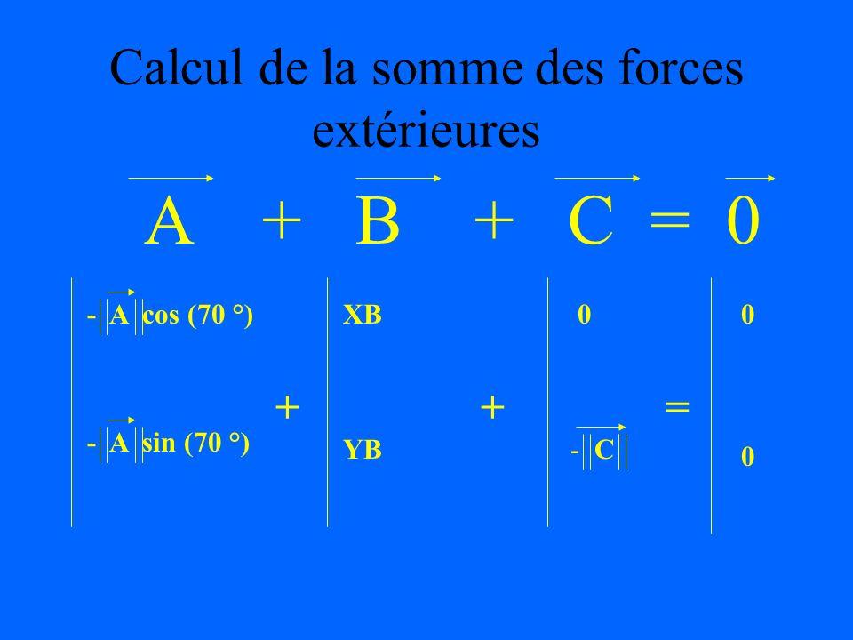 Principe fondamental de la statique pour des forces coplannaires Fext = 0 & M( Fext ) = 0 H ( projection des moments sur laxe 0z, perpendiculaire au p