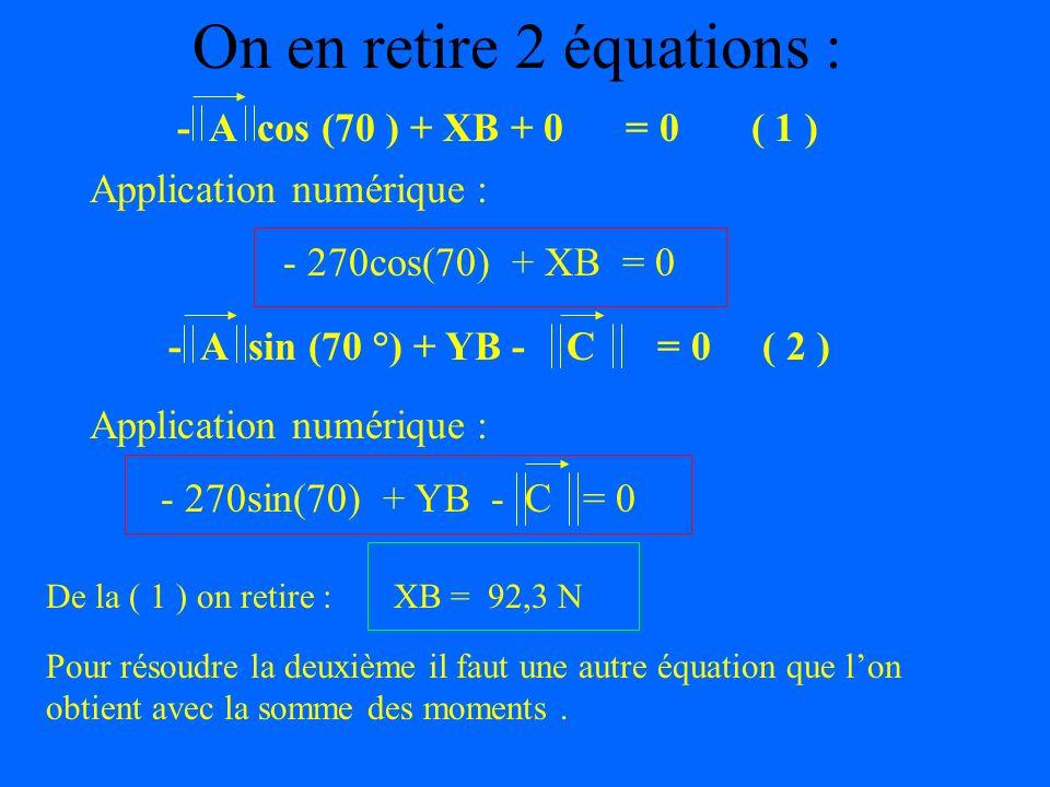 Calcul de la somme des forces extérieures A + B + C = 0 0 0 + + = - C - A cos (70 °)XB YB - A sin (70 °) 0