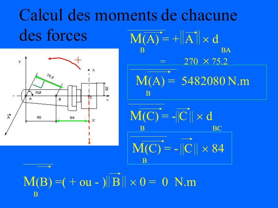 Calcul de la somme des moments des forces extérieures M (Fext) = M (A) + M (B) + M (C) = 0 H H H H On choisit le point B comme point dapplication des
