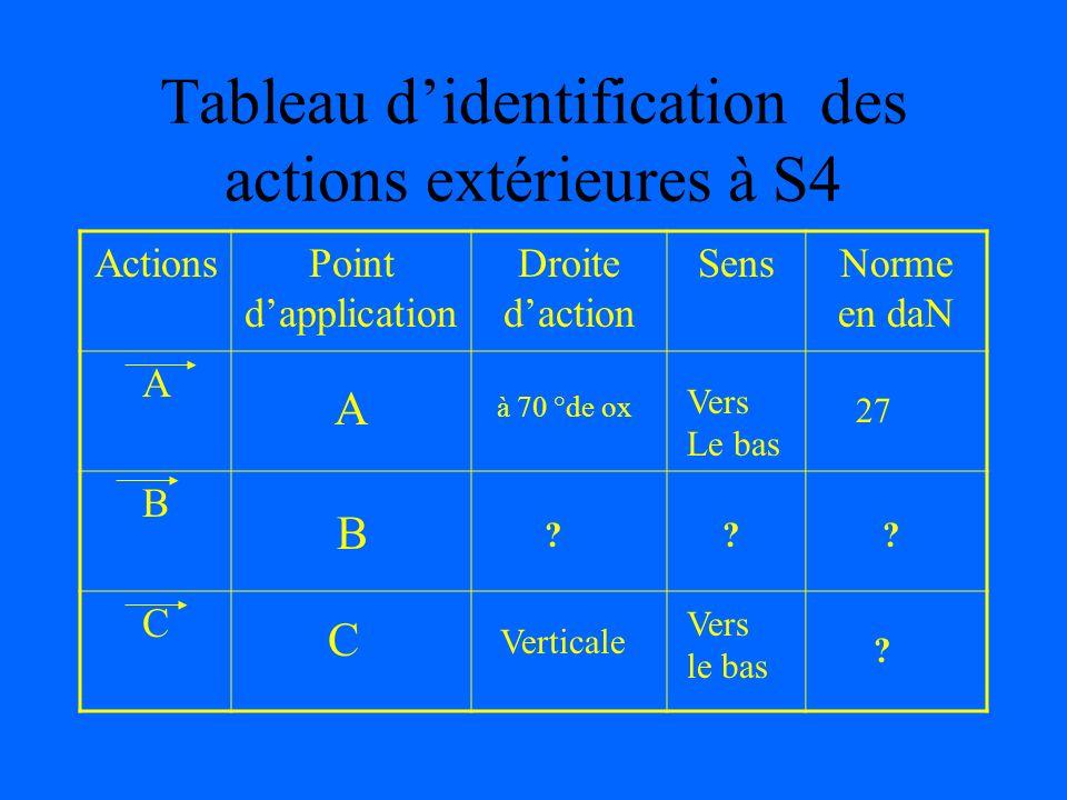 Tableau didentification des actions extérieures à S4 ActionsPoint dapplication Droite daction SensNorme en daN A B C A B C à 70 °de ox .