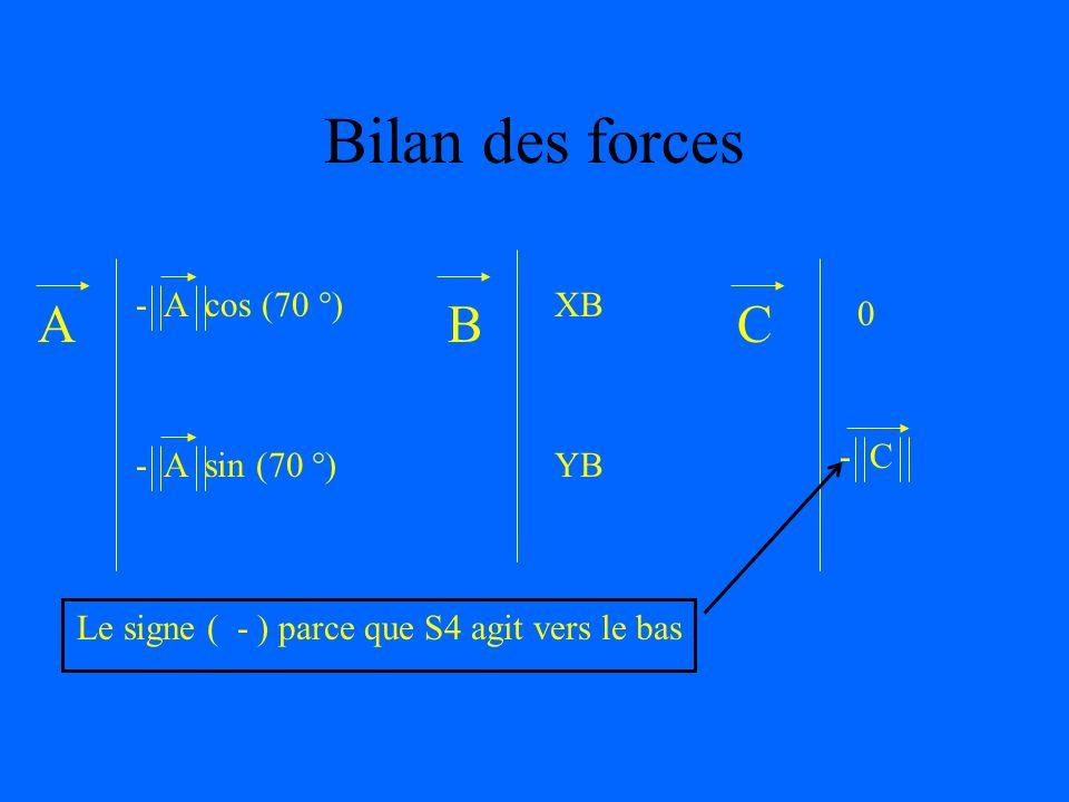 Bilan des forces A B C - A cos (70 °)XB YB 0 - A sin (70 °) - C Le signe ( - ) parce que S4 agit vers le bas