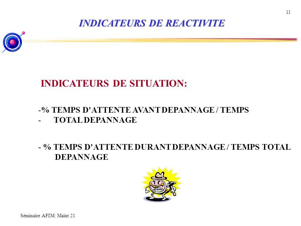 Séminaire AFIM: Maint 21 11 INDICATEURS DE REACTIVITE INDICATEURS DE REACTIVITE INDICATEURS DE SITUATION: -% TEMPS D'ATTENTE AVANT DEPANNAGE / TEMPS -