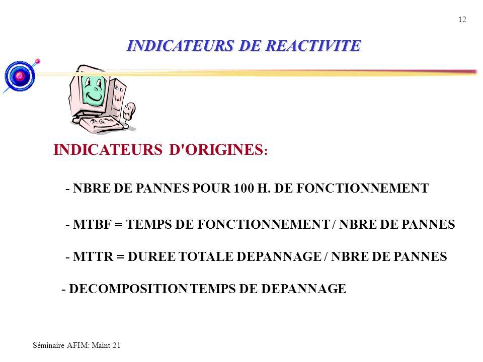 Séminaire AFIM: Maint 21 12 INDICATEURS D'ORIGINES : - NBRE DE PANNES POUR 100 H. DE FONCTIONNEMENT - MTBF = TEMPS DE FONCTIONNEMENT / NBRE DE PANNES