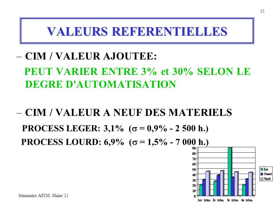 Séminaire AFIM: Maint 21 15 VALEURS REFERENTIELLES –CIM / VALEUR AJOUTEE: PEUT VARIER ENTRE 3% et 30% SELON LE DEGRE D'AUTOMATISATION –CIM / VALEUR A
