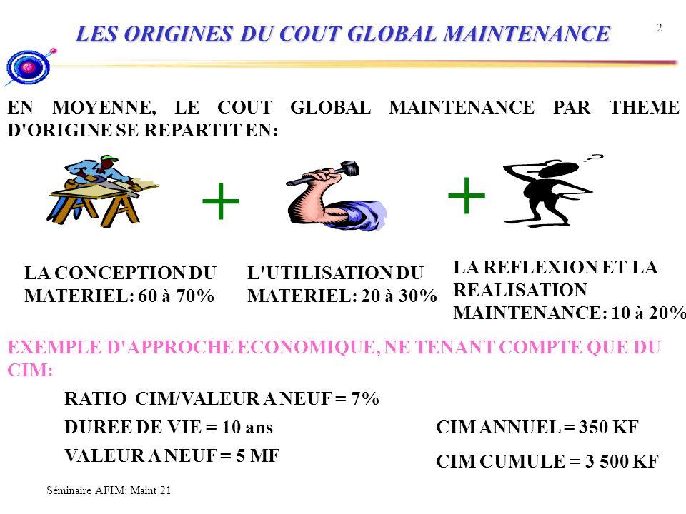 Séminaire AFIM: Maint 21 2 LES ORIGINES DU COUT GLOBAL MAINTENANCE EN MOYENNE, LE COUT GLOBAL MAINTENANCE PAR THEME D'ORIGINE SE REPARTIT EN: LA REFLE