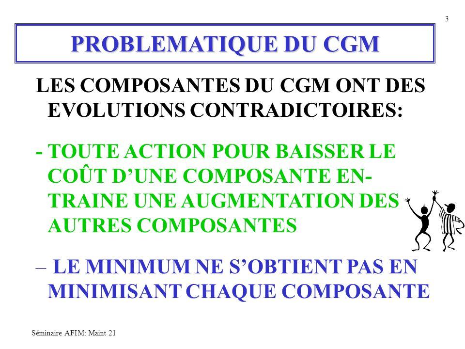 Séminaire AFIM: Maint 21 3 PROBLEMATIQUE DU CGM LES COMPOSANTES DU CGM ONT DES EVOLUTIONS CONTRADICTOIRES: - TOUTE ACTION POUR BAISSER LE COÛT DUNE CO