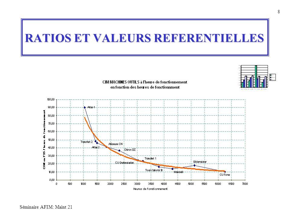 Séminaire AFIM: Maint 21 8 RATIOS ET VALEURS REFERENTIELLES