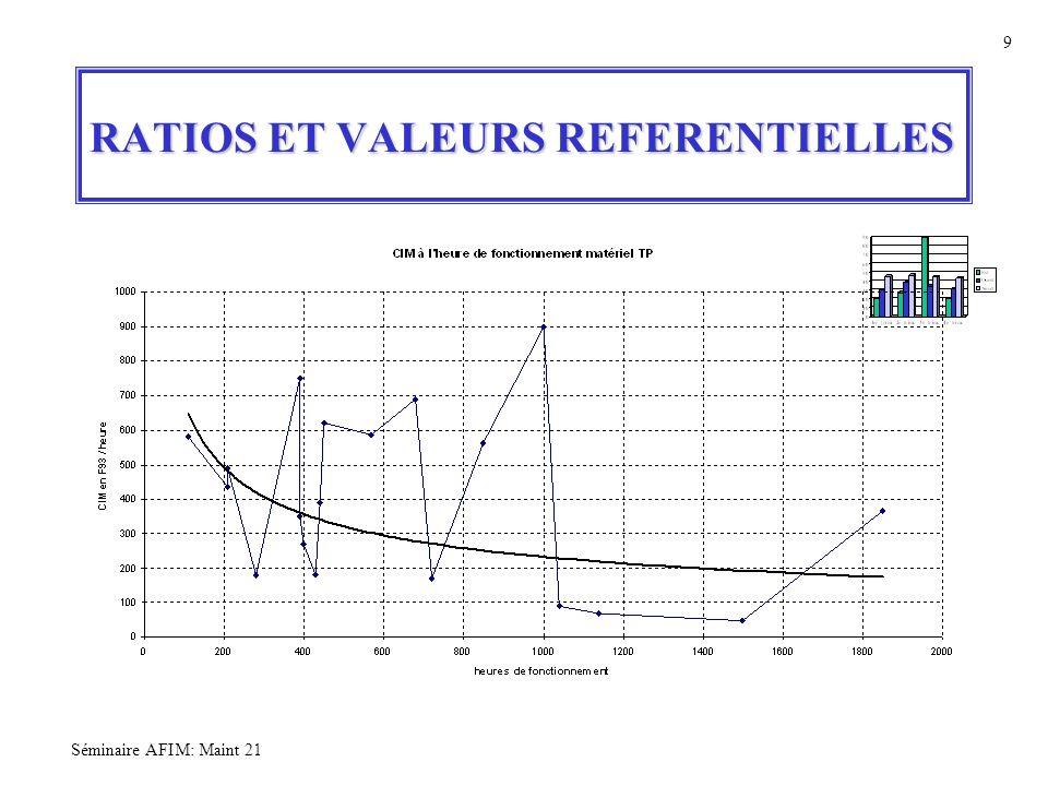 Séminaire AFIM: Maint 21 9 RATIOS ET VALEURS REFERENTIELLES
