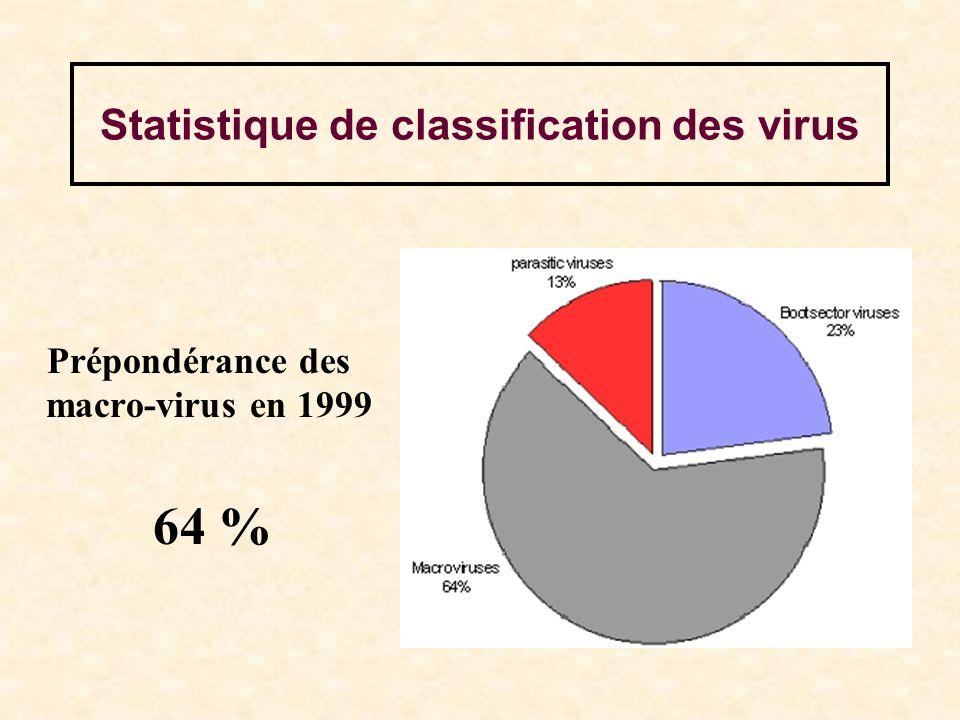 Statistique de classification des virus Prépondérance des macro-virus en 1999 64 %