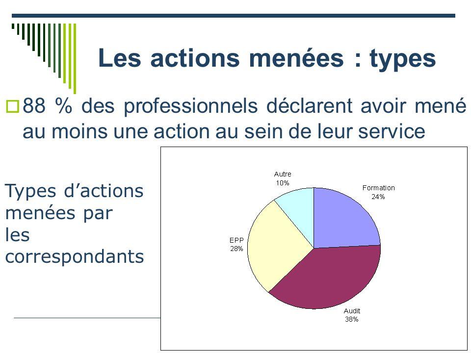 Les actions menées : types 88 % des professionnels déclarent avoir mené au moins une action au sein de leur service Types dactions menées par les correspondants