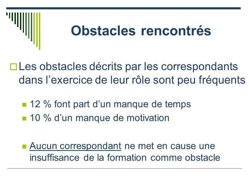 Obstacles rencontrés Les obstacles décrits par les correspondants dans lexercice de leur rôle sont peu fréquents 12 % font part dun manque de temps 10 % dun manque de motivation Aucun correspondant ne met en cause une insuffisance de la formation comme obstacle