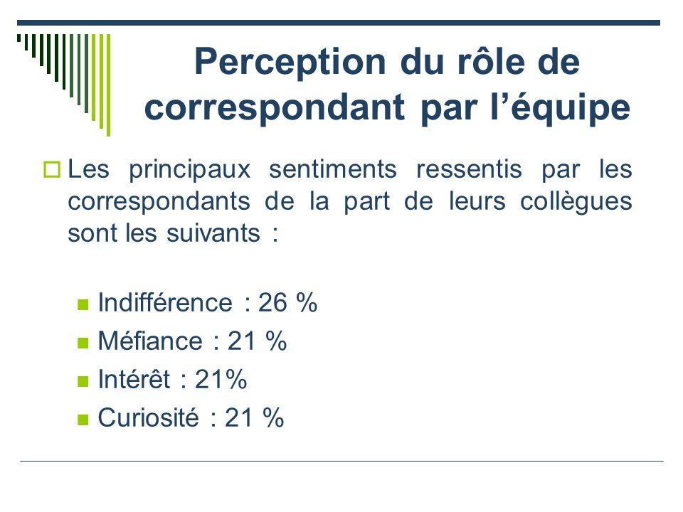 Perception du rôle de correspondant par léquipe Les principaux sentiments ressentis par les correspondants de la part de leurs collègues sont les suivants : Indifférence : 26 % Méfiance : 21 % Intérêt : 21% Curiosité : 21 %