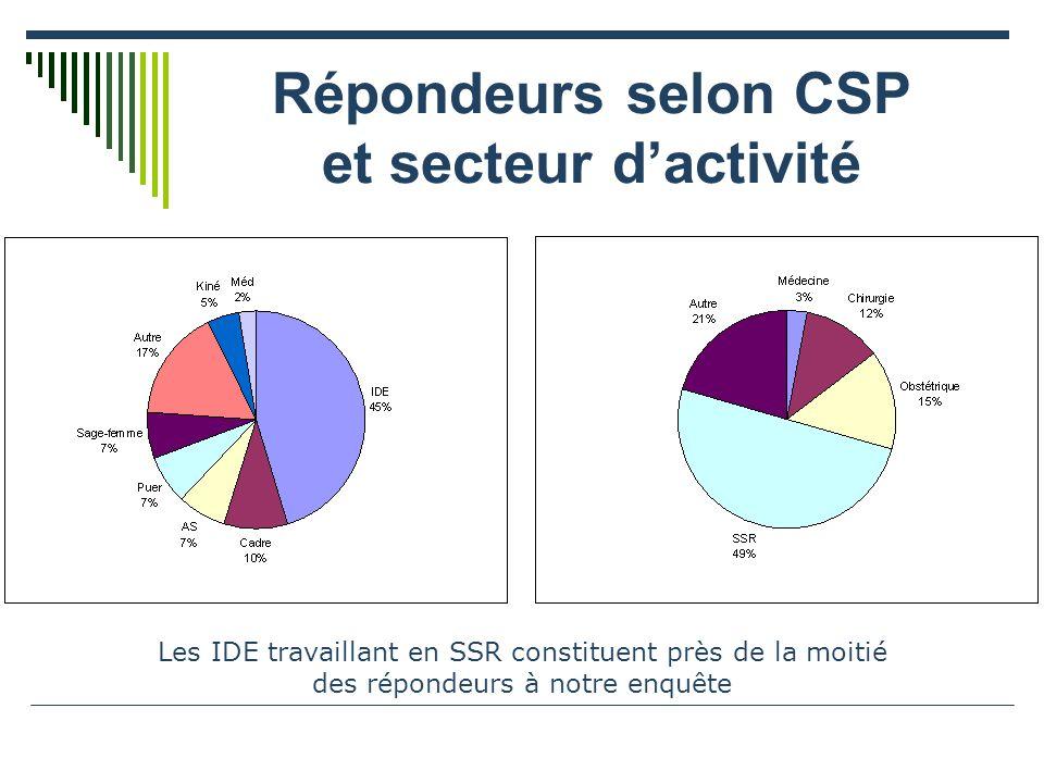 Répondeurs selon CSP et secteur dactivité Les IDE travaillant en SSR constituent près de la moitié des répondeurs à notre enquête