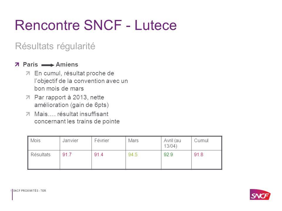 SNCF PROXIMITÉS - TER2 Rencontre SNCF - Lutece Paris St Quentin En cumul, résultat à lobjectif de la convention Par rapport à 2013, nette amélioration (gain de 4.5 pts) Mais….