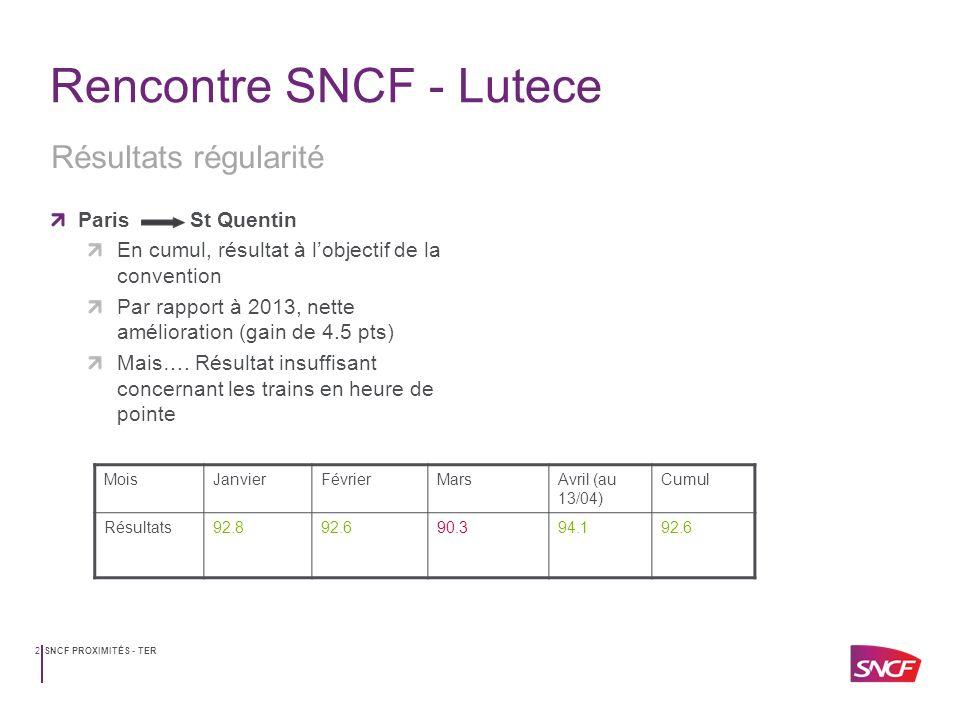 SNCF PROXIMITÉS - TER3 Rencontre SNCF - Lutece Régularité trains de pointe de matinée 15 trains de pointe suivi quotidiennement par le RDL Suivi très restrictif: prise en compte uniquement des trains de la semaine Des résultats insuffisants depuis janvier qui ne décollent pas Nette amélioration en avril Zoom régularité trains de pointe MoisJanvierFévrierMarsAvril (au 15/04) Cumul Résultats79%80%78%87%80%
