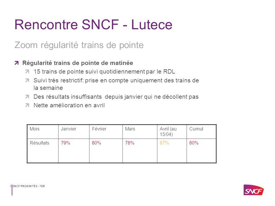 SNCF PROXIMITÉS - TER4 Rencontre SNCF - Lutece Régularité trains de pointe de soirée 14 trains de pointe suivi quotidiennement par le RDL Suivi très restrictif: prise en compte uniquement des trains de la semaine Une régularité qui progresse doucement avec un mois de mars correct Zoom régularité trains de pointe MoisJanvierFévrierMarsAvril (au 15/04) Cumul Résultats81%83%89%90%85%