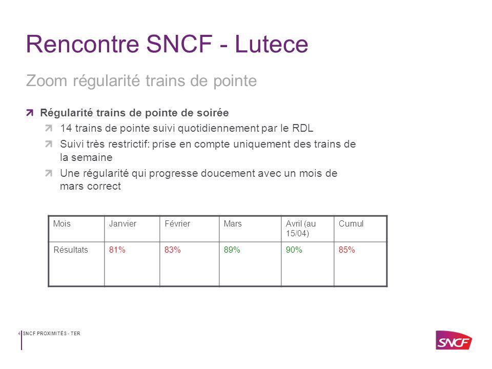 SNCF PROXIMITÉS - TER5 Rencontre SNCF - Lutece Un changement dhoraires et de matériel Modification des horaires entre Compiègne et Creil Sans toucher aux horaires entre Creil et PN Objectif: améliorer la régularité des trains de 7h39; 7h44 et 7h50 Mise en place: juillet 2014 Mise en place des scénarii Meilleure utilisation de la rame de réserve Réduire limpact notamment à Creil, Chantillly et Orry en cas de suppression ou dimportants retards.