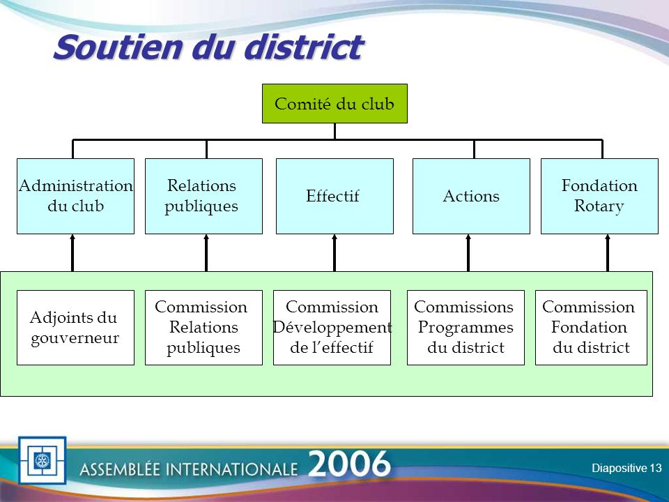 Slide Soutien du district Soutien du district Comité du club Administration du club Relations publiques EffectifActions Fondation Rotary Adjoints du gouverneur Commission Relations publiques Commission Développement de leffectif Commissions Programmes du district Commission Fondation du district Diapositive 13