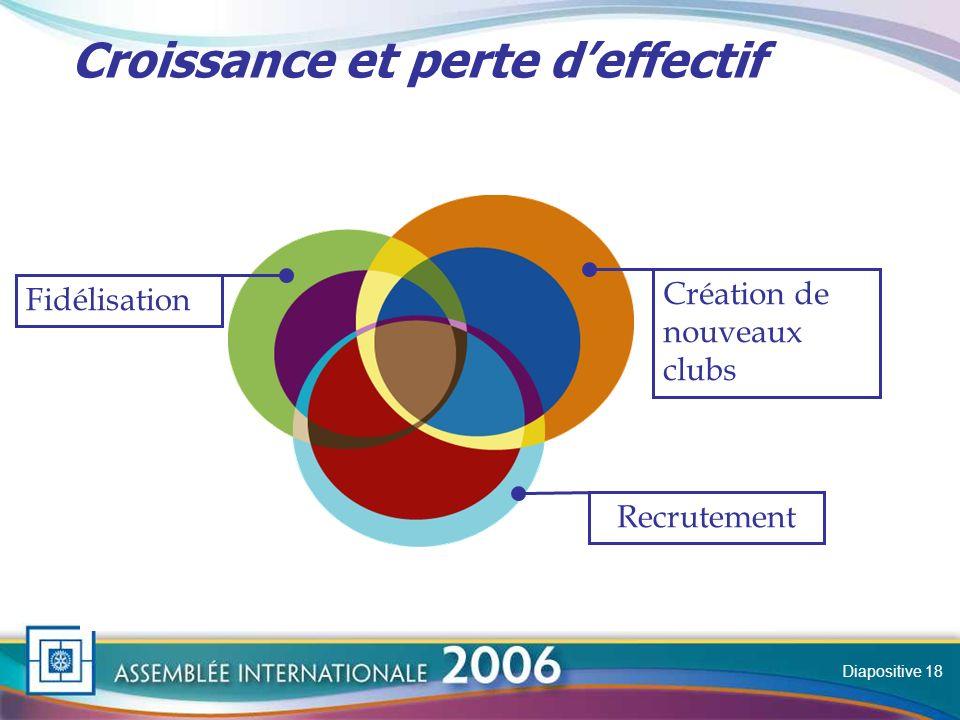 Slide Croissance et perte deffectif Fidélisation Création de nouveaux clubs Recrutement Diapositive 18