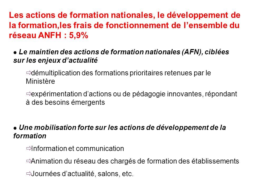 Les actions de formation nationales, le développement de la formation,les frais de fonctionnement de lensemble du réseau ANFH : 5,9% Le maintien des a