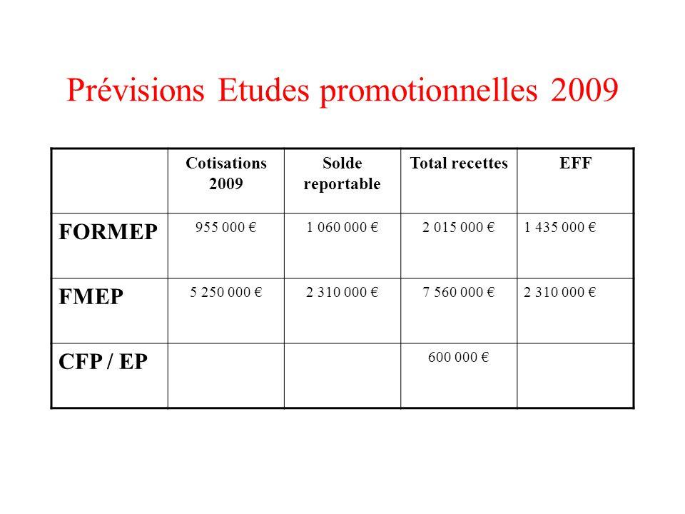 Prévisions Etudes promotionnelles 2009 Cotisations 2009 Solde reportable Total recettesEFF FORMEP 955 000 1 060 000 2 015 000 1 435 000 FMEP 5 250 000