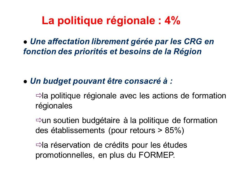 La politique régionale : 4% Une affectation librement gérée par les CRG en fonction des priorités et besoins de la Région Un budget pouvant être consa