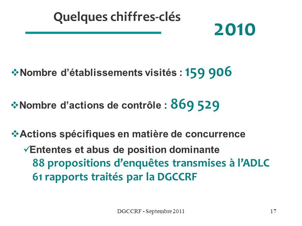 DGCCRF - Septembre 201117 Quelques chiffres-clés 2010 Nombre détablissements visités : 159 906 Actions spécifiques en matière de concurrence Ententes et abus de position dominante 88 propositions denquêtes transmises à lADLC 61 rapports traités par la DGCCRF Nombre dactions de contrôle : 869 529