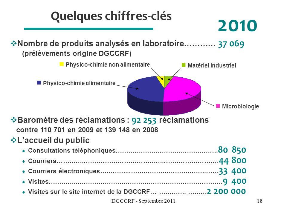 DGCCRF - Septembre 201118 Quelques chiffres-clés 2010 Laccueil du public Consultations téléphoniques………………………………………….