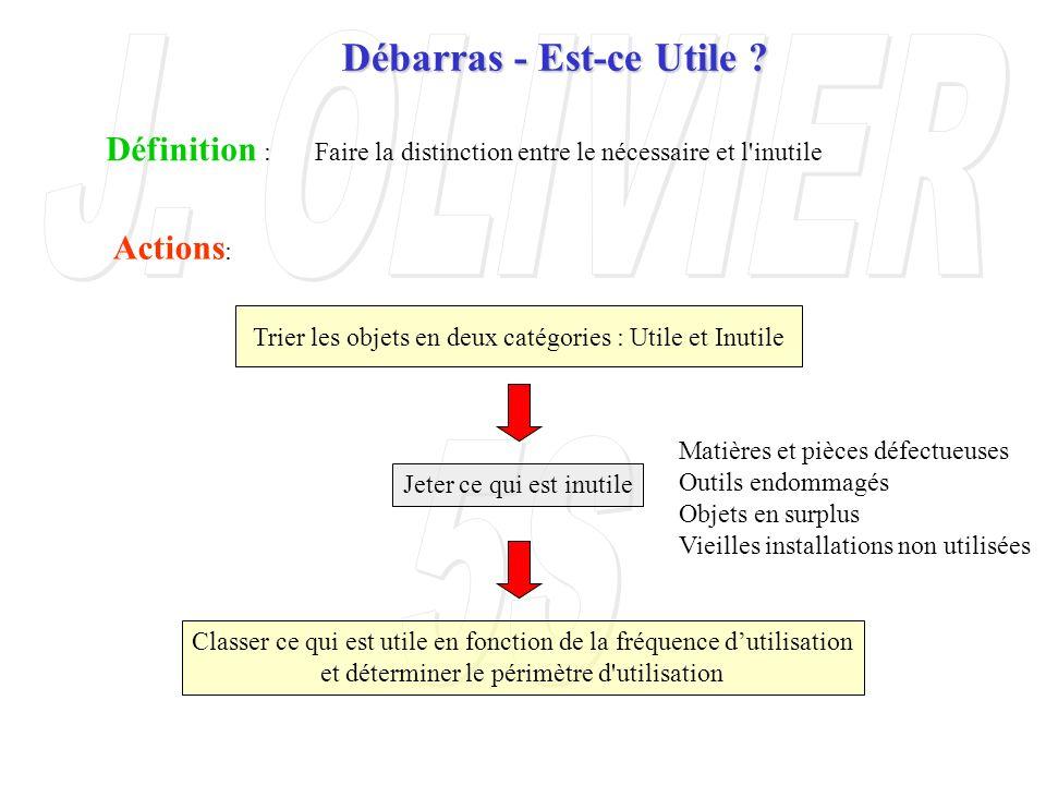 Trier les objets en deux catégories : Utile et Inutile Jeter ce qui est inutile Classer ce qui est utile en fonction de la fréquence dutilisation et d
