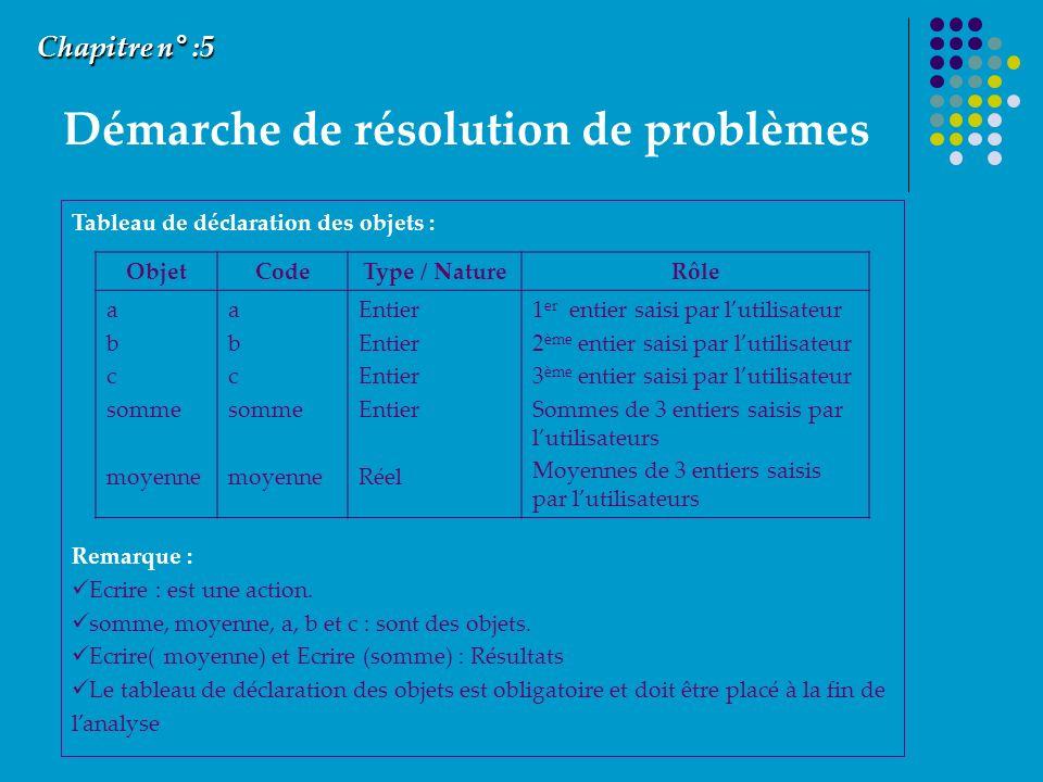 Démarche de résolution de problèmes Chapitre n° :5 Tableau de déclaration des objets : Remarque : Ecrire : est une action. somme, moyenne, a, b et c :
