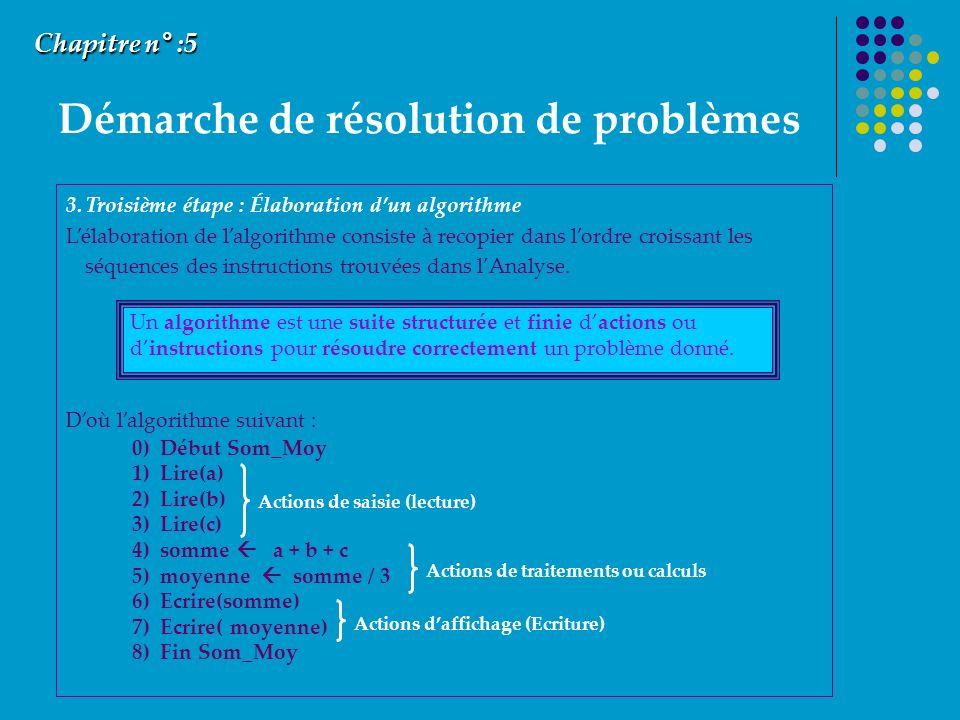 Démarche de résolution de problèmes Chapitre n° :5 3.Troisième étape : Élaboration dun algorithme Lélaboration de lalgorithme consiste à recopier dans