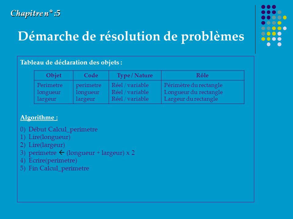 Démarche de résolution de problèmes Chapitre n° :5 Tableau de déclaration des objets : Algorithme : 0) Début Calcul_perimetre 1) Lire(longueur) 2) Lire(largeur) 3) perimetre (longueur + largeur) x 2 4) Ecrire(perimetre) 5) Fin Calcul_perimetre ObjetCodeType / NatureRôle Perimetre longueur largeur perimetre longueur largeur Réel / variable Périmètre du rectangle Longueur du rectangle Largeur du rectangle