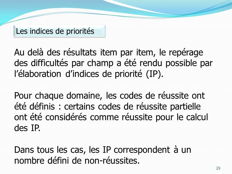 Au delà des résultats item par item, le repérage des difficultés par champ a été rendu possible par lélaboration dindices de priorité (IP). Pour chaqu