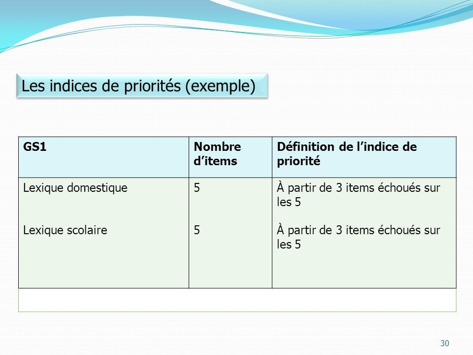 GS1Nombre ditems Définition de lindice de priorité Lexique domestique Lexique scolaire 5555 À partir de 3 items échoués sur les 5 Les indices de priorités (exemple) 30
